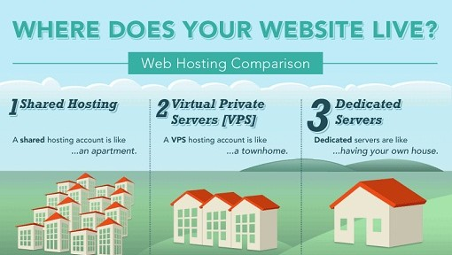 Where Does Your Website Live? Featured Image