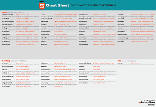 HTML5 Cheat Sheets Event Attributes