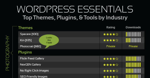 Top WP Themes Plugins by Industry