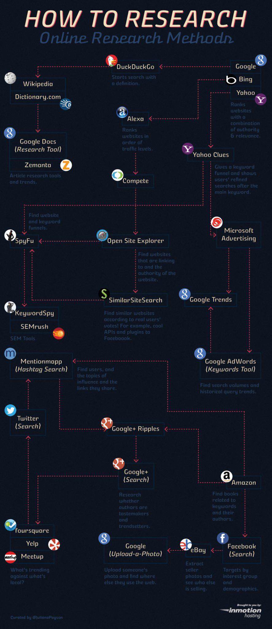 #IMHhangout | How to Research [Infographic] | The Official ...