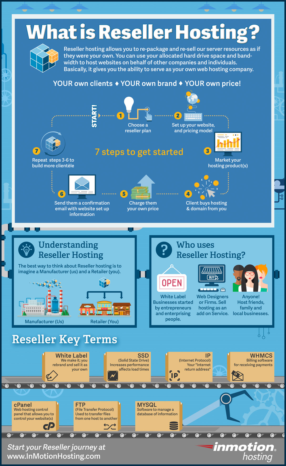 What is Reseller Hosting [ infographic]