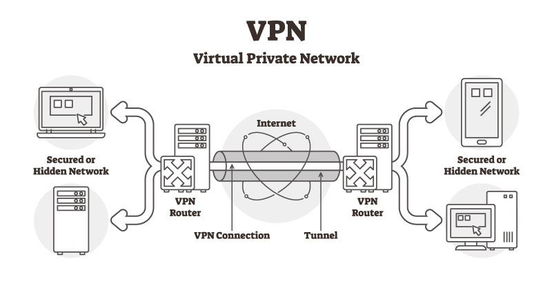 Chart of How a VPN Works