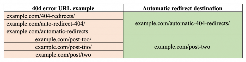 Automatic redirect examples.