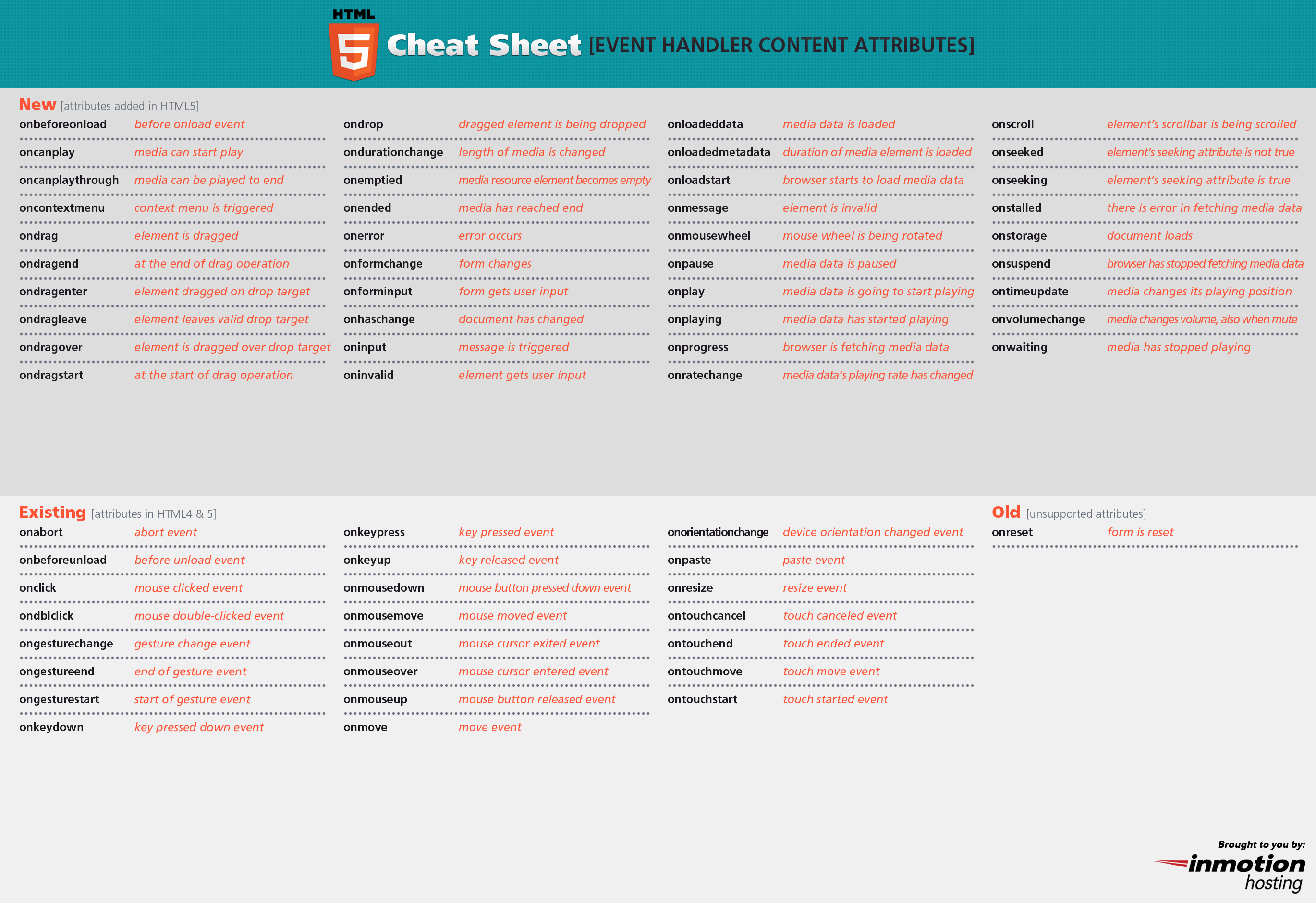 Yet another sysadmin's compendium of cheat sheets | FB Security Group