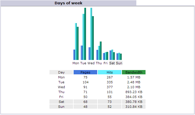 awstats days of week