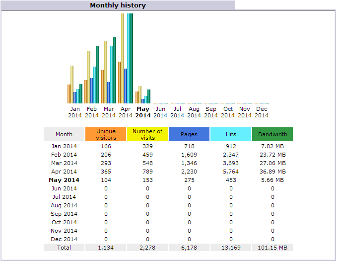 awstats monthly history
