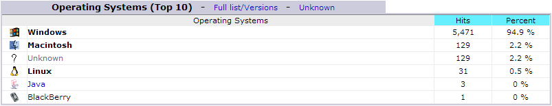awstats operating systems
