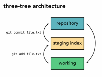 Git Three Tier Architecture Image