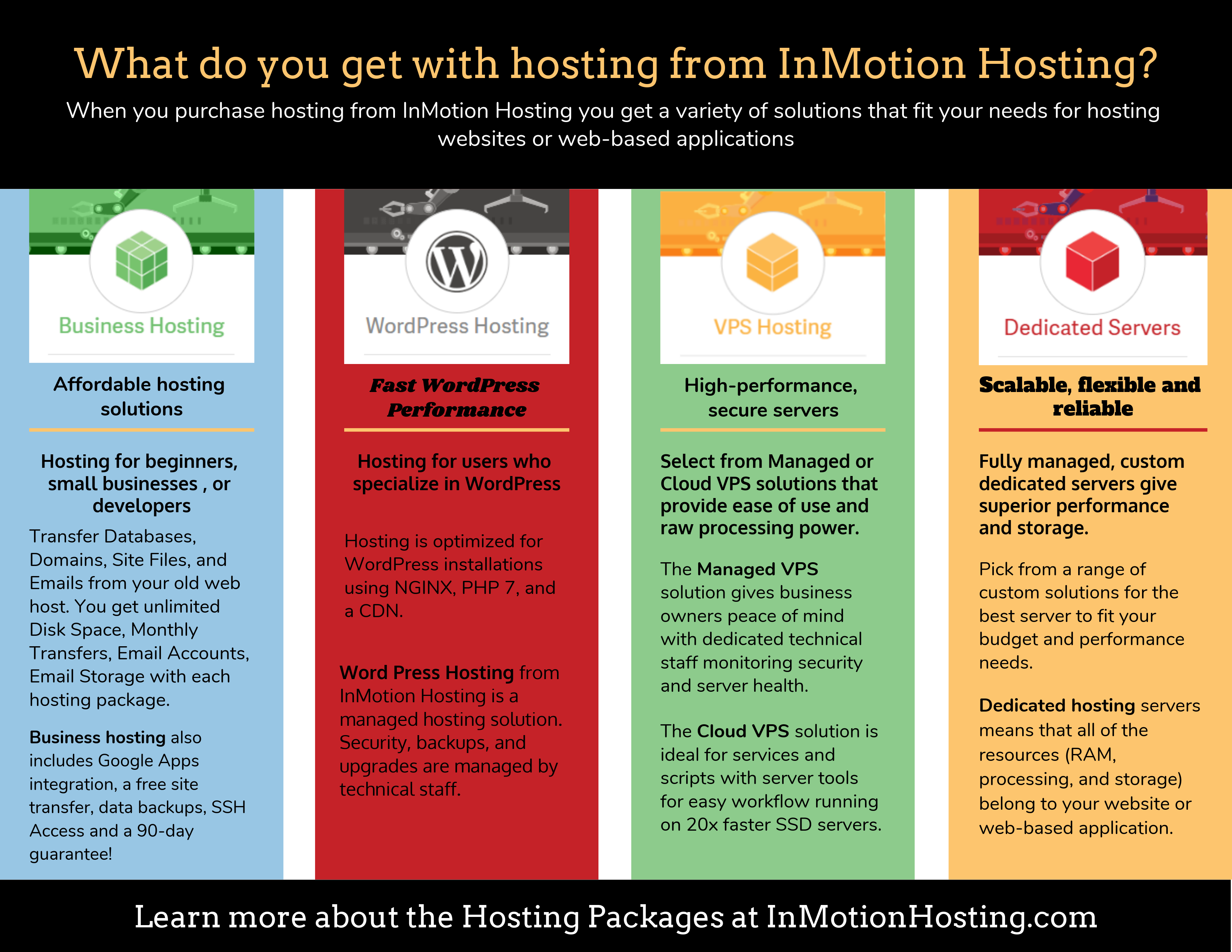 What do you get with hosting from InMotion Hosting? | InMotion Hosting