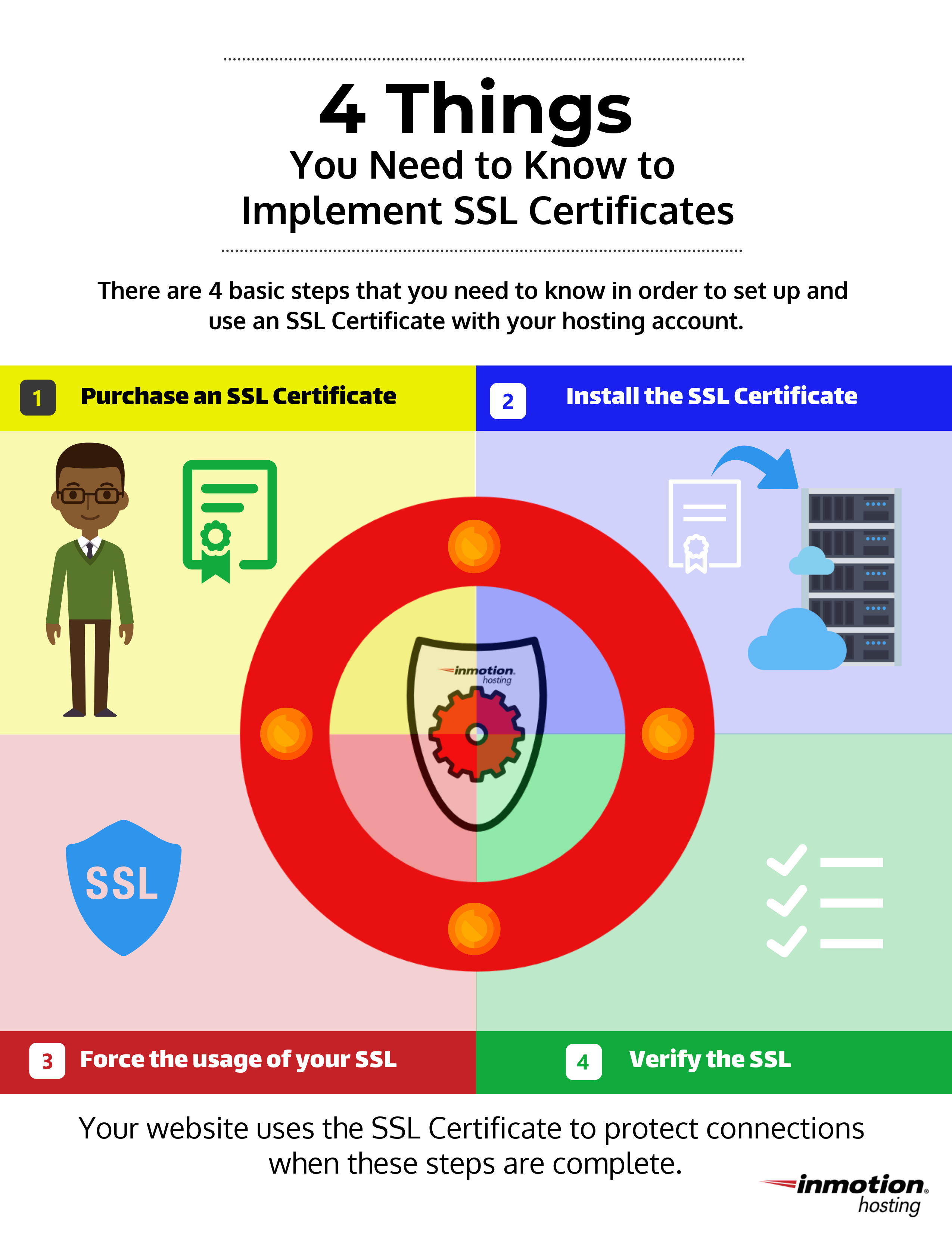 infographic- 4 things you need to know to implement an SSL certificate