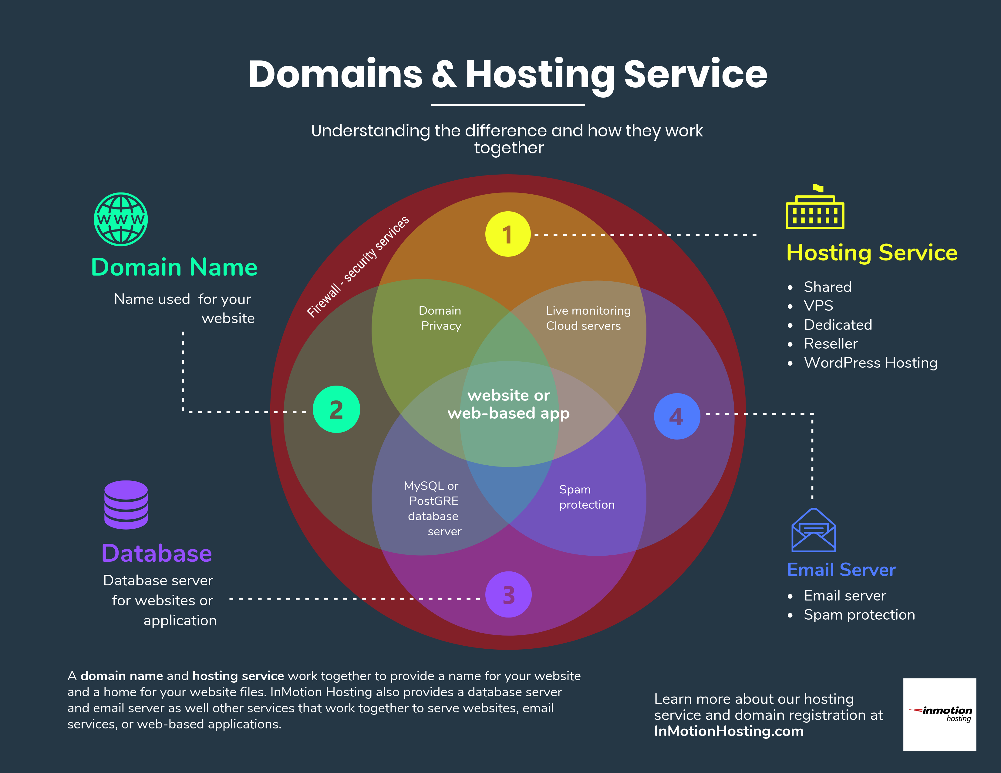 Understanding a Domain and Hosting Service   InMotion ...