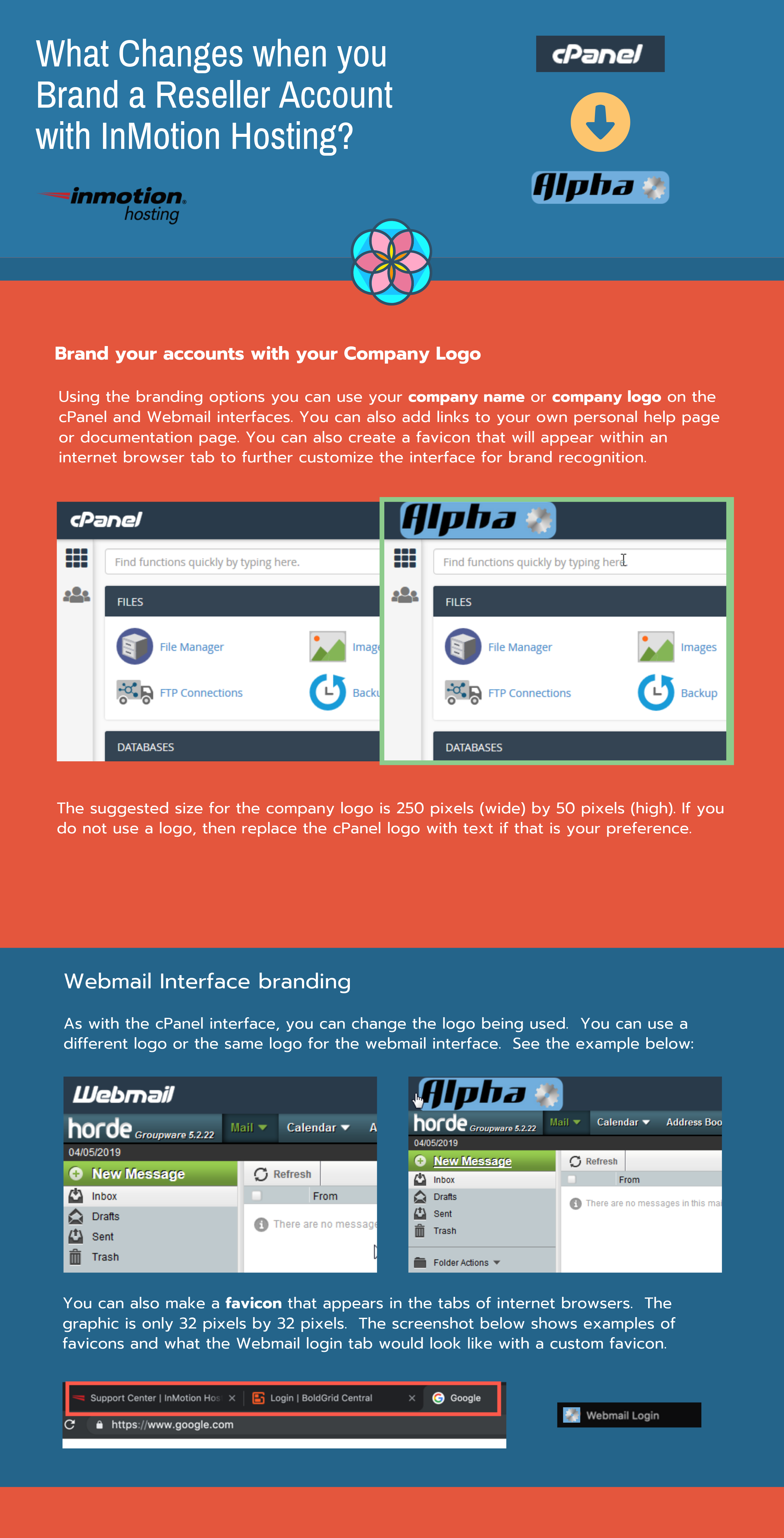 infographic- Branding with InMotion Hosting Reseller Accounts