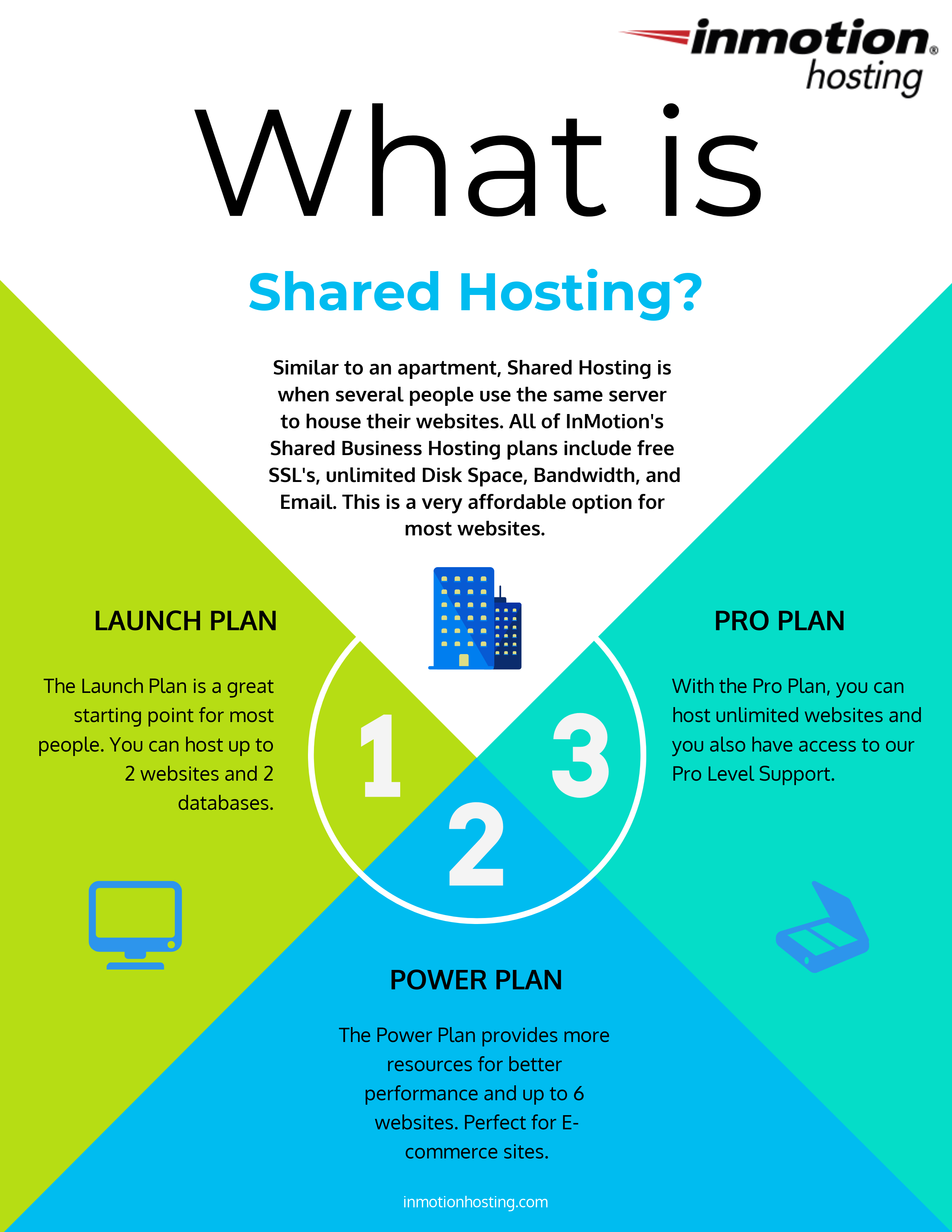 Getting know Shared hosting at InMotion Hosting