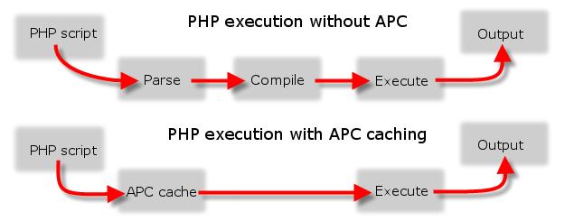 PHP APC cache example