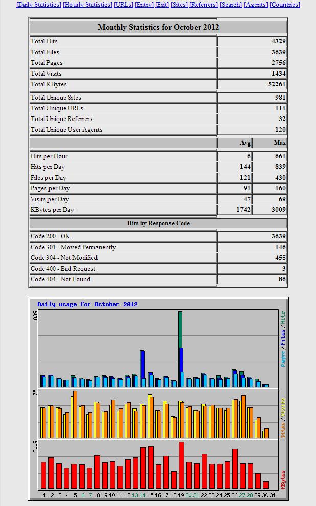 webalizer-usage-month-view-top