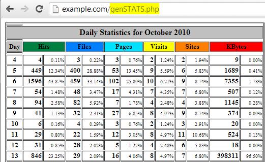 gen stats view report