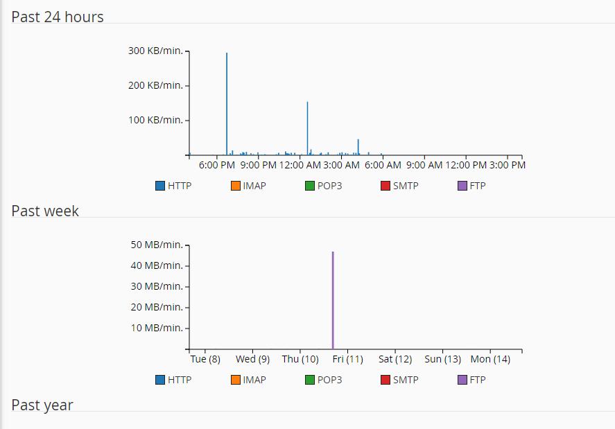 First three graphs in Bandwidth