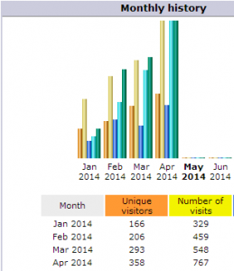 AWStats Monthly History Report
