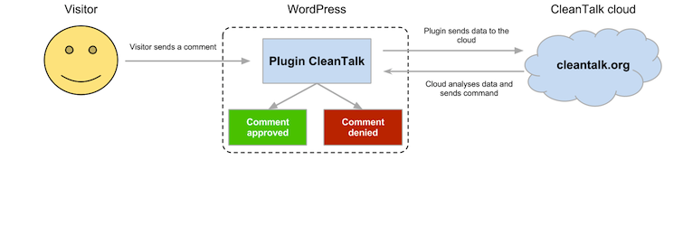 wordpress plugins wordpress anti spam cleantalk