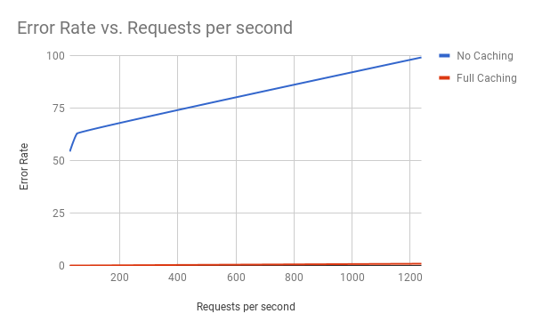 NGINX Error Rate vs Requests per Second