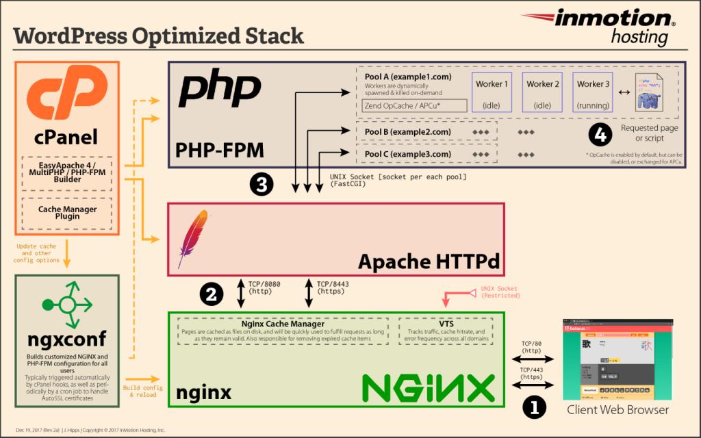 Diagram of WordPress NGINX