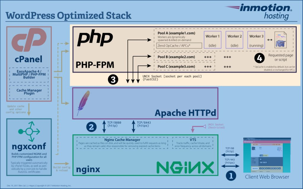 WordPress stack with the PHP-FPM highlighted