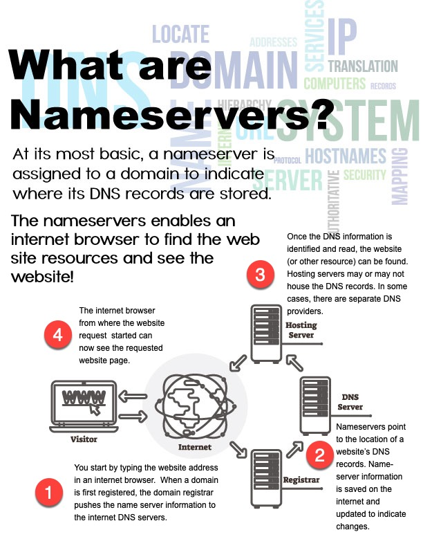 infographic explaining how nameservers work when a webpage is requested.