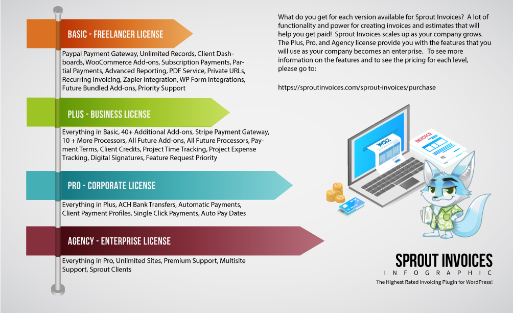 sprout invoices infographic 3