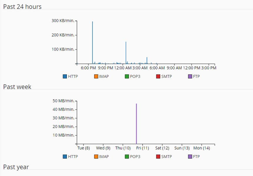 Graphs bandwidth usage