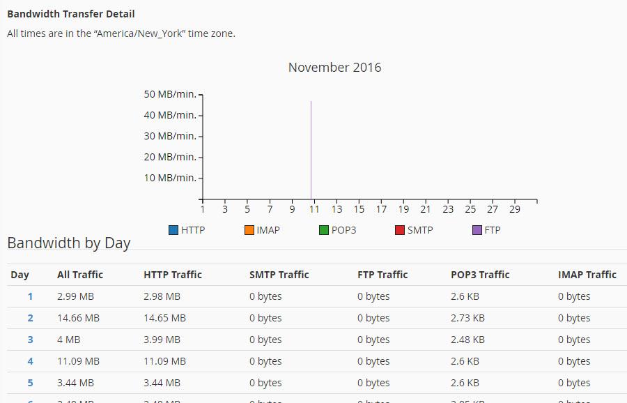Bandwidth transfer detail