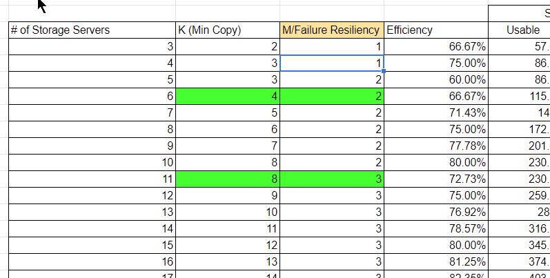 screen cap spreadsheet of erasure coding