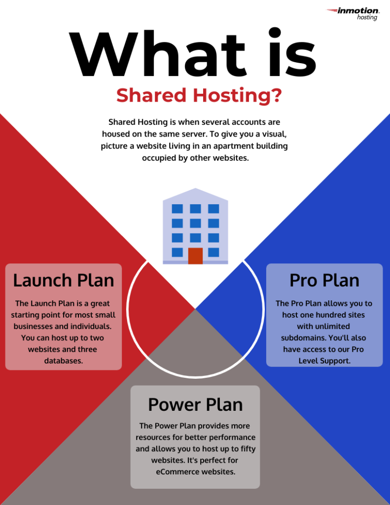 infographic explaining the different types of Shared Hosting plans