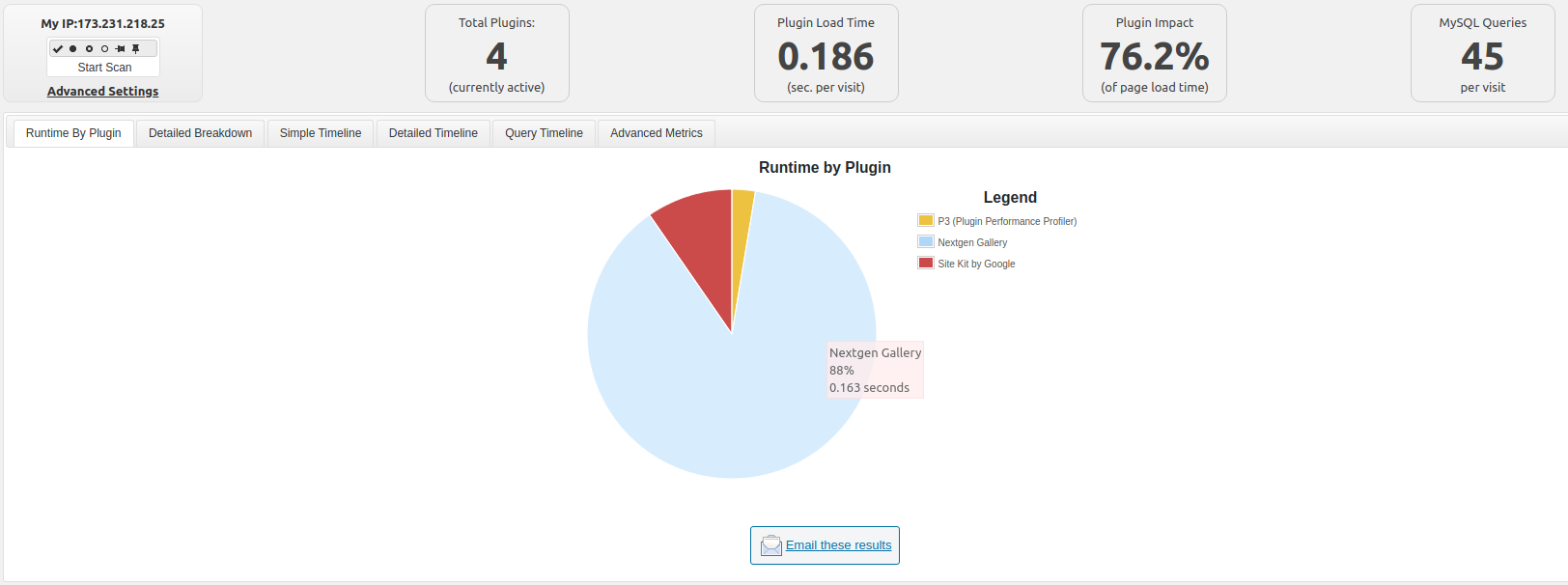 Pie chart of Intensive WordPress Plugin
