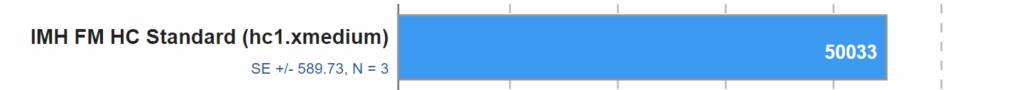 quick 50k iops graph
