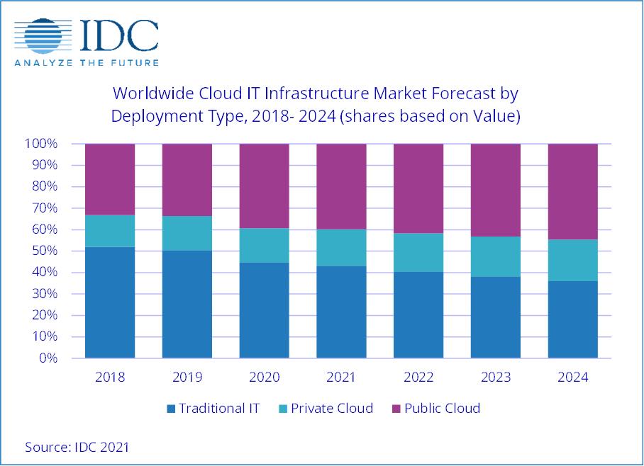 Worldwide Cloud IT Infrastructure Market Forecast by Deployment Type, 2018-2014