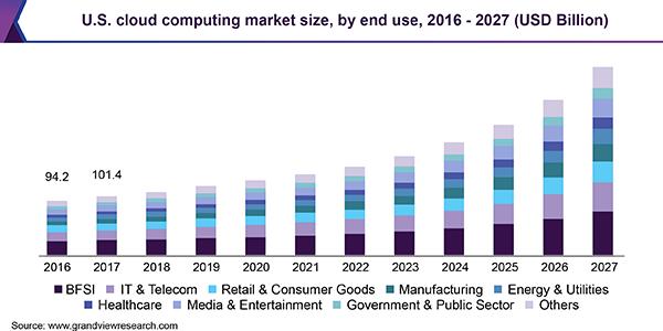 U.S. Cloud Computing Market Size, 2016 - 2027.