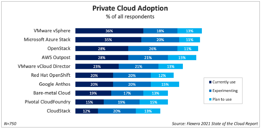 Private Cloud Adoption - Flexera 2021 State of the Cloud Report