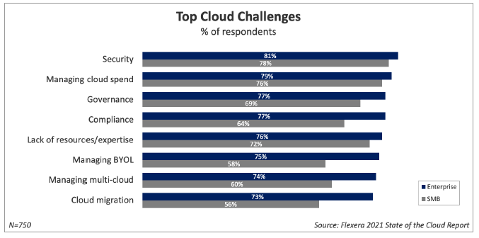 Top Cloud Challenges - Flexera 2021 State of the Cloud Report