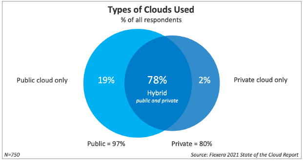 Types of Clouds Used - Flexera 2021 State of the Cloud Report