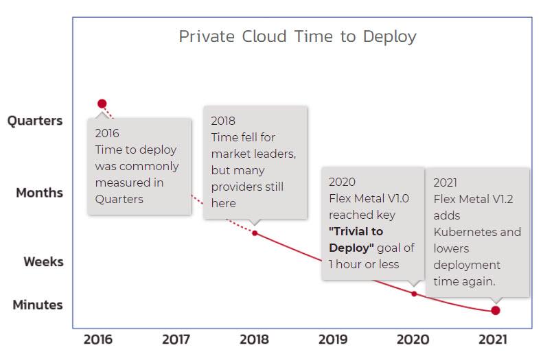 flex metal trivial private cloud timing