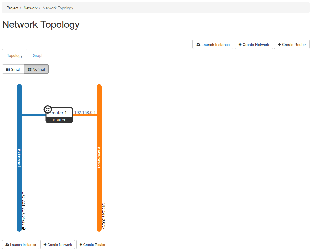 um network topology